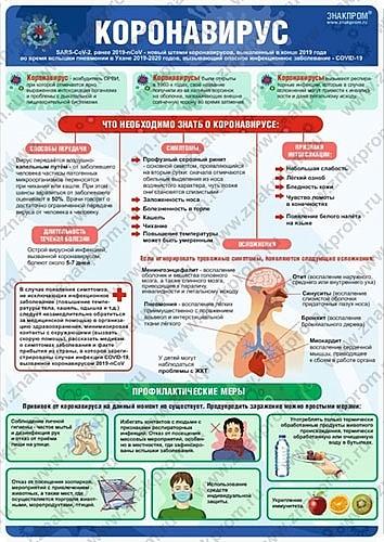 Информационный плакат о Коронавирусе SARS-Cov-2